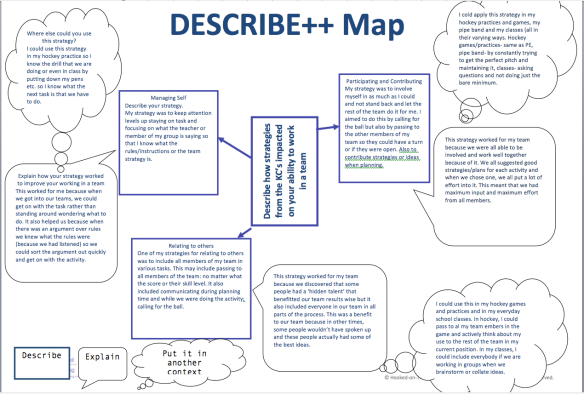 A student completed Describe++ Map submitted via Moodle Assignments