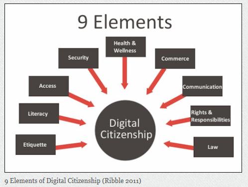 Nine Elements of Digital Citizenship Tutorial  Sophia