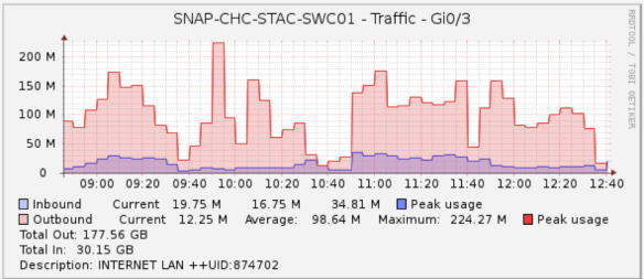 A typical morning of bandwidth usage at StAC