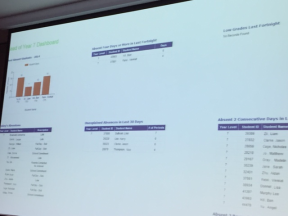 Teacher dashboard showing assessment and absence information