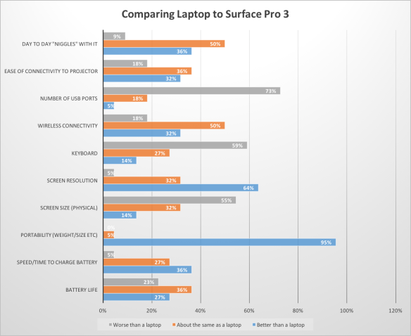 Laptop v SP3