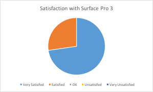 The overall satisfaction rates of teachers with the Surface Pro 3 is very high